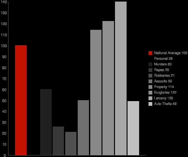 Oak Hill WV Crime Statistics