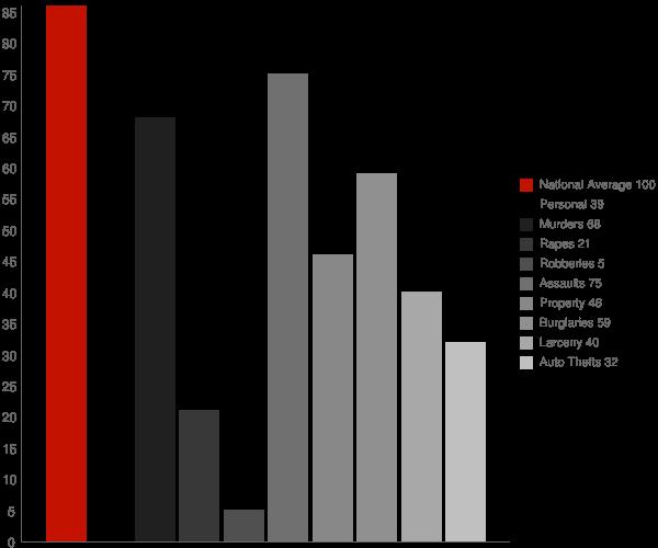 Lagrange IN Crime Statistics