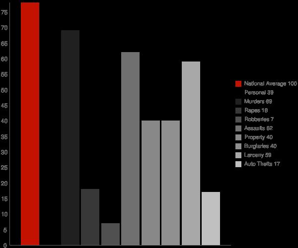 Woodland MD Crime Statistics
