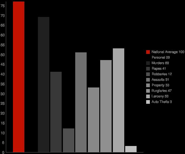 Spearsville LA Crime Statistics