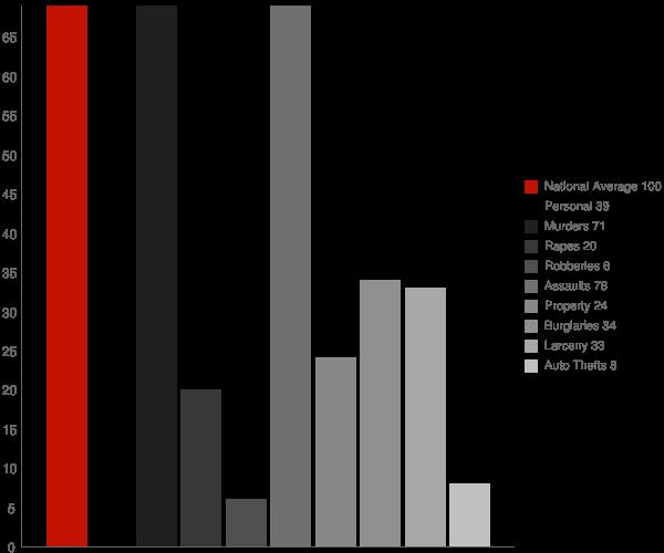Eros LA Crime Statistics