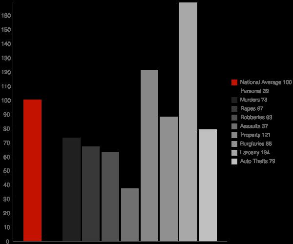 Ridgeland MS Crime Statistics