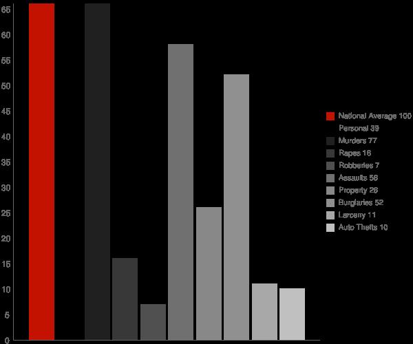 Oden AR Crime Statistics