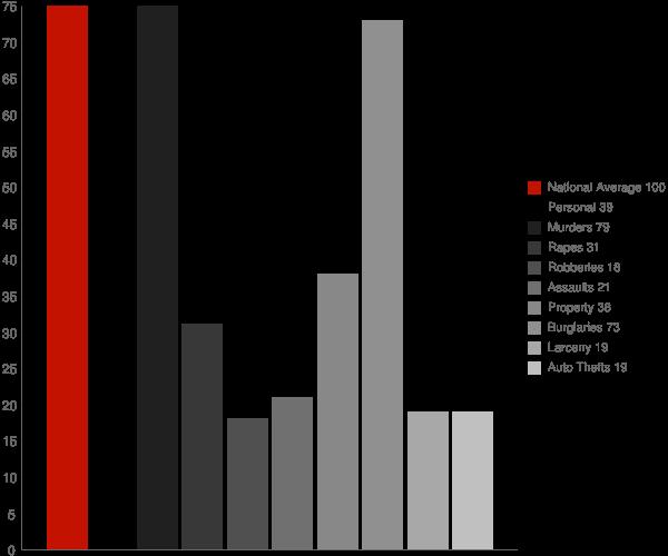 Weddington NC Crime Statistics