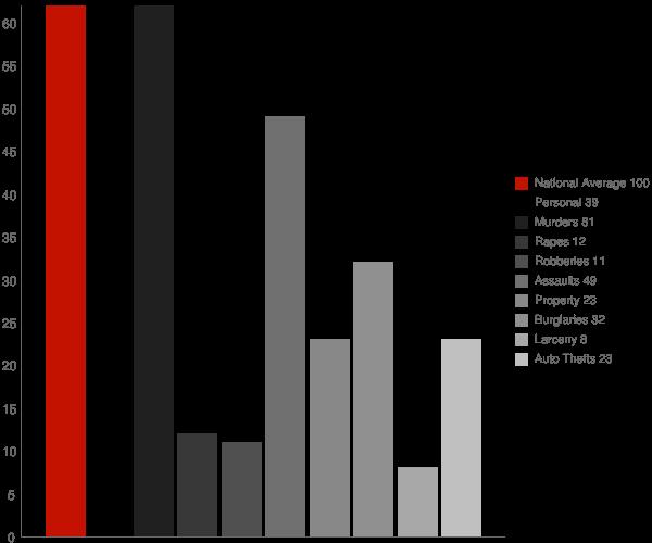Raysal WV Crime Statistics