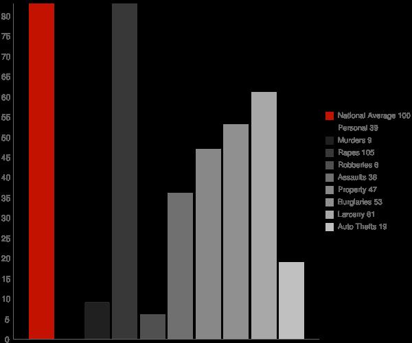 Salamanca NY Crime Statistics