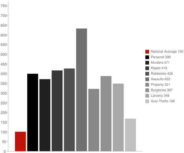 Selma AL Crime Statistics
