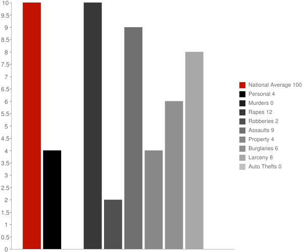 Noorvik AK Crime Statistics