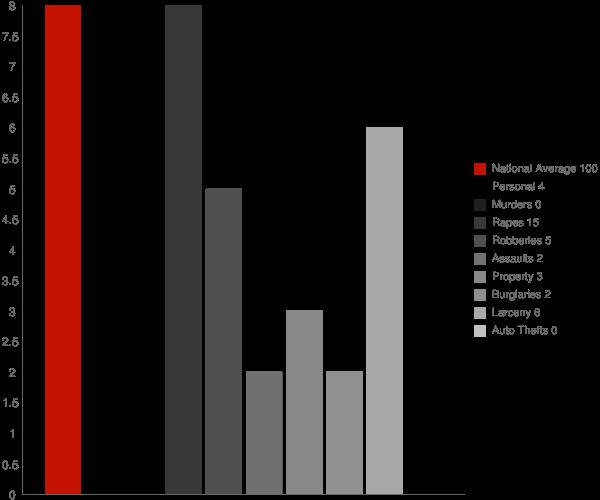 Shungnak AK Crime Statistics