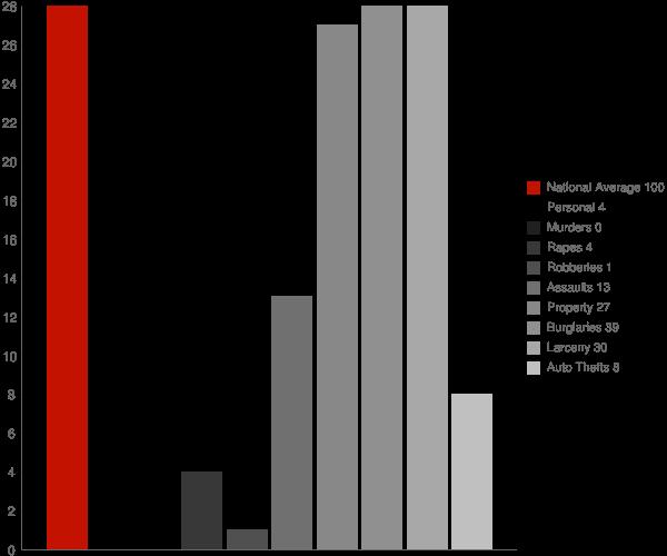 Summitville IN Crime Statistics