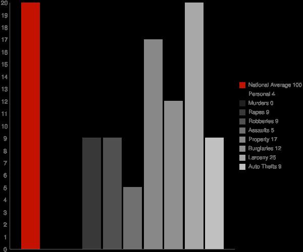 Hazen AR Crime Statistics