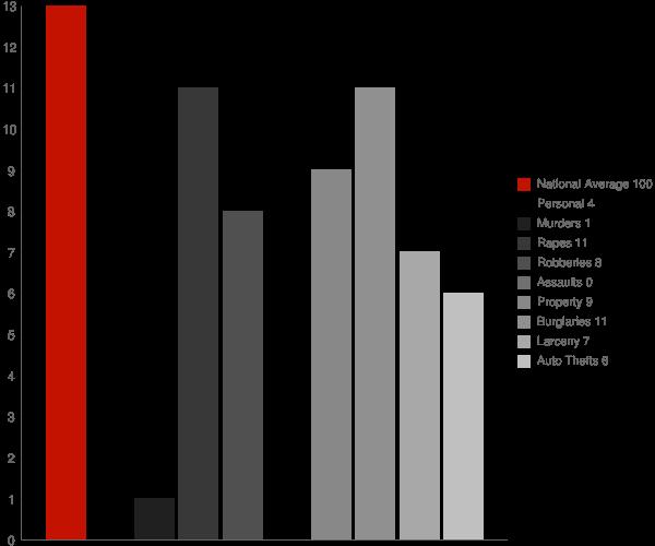Beverly WV Crime Statistics
