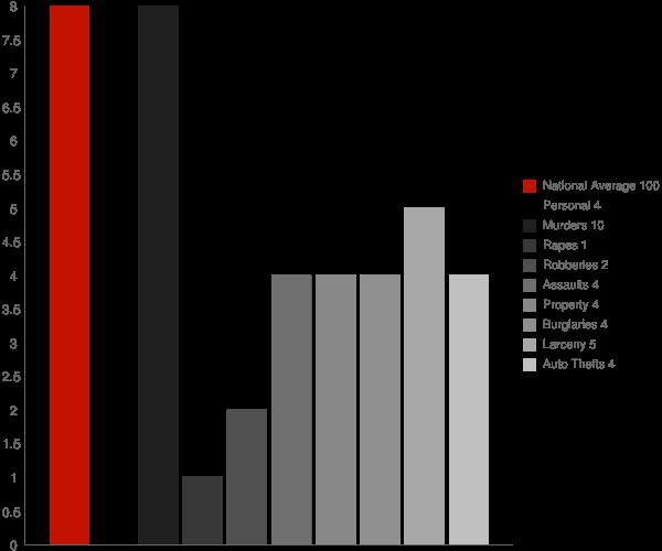Copper Center AK Crime Statistics