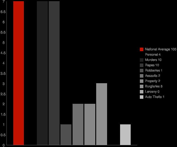 Mayersville MS Crime Statistics