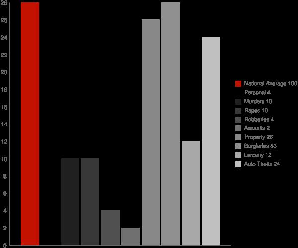 Leith ND Crime Statistics