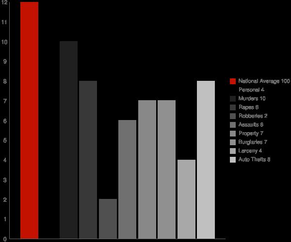 Linton ND Crime Statistics