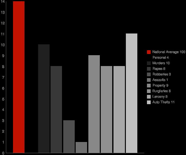 Kwethluk AK Crime Statistics