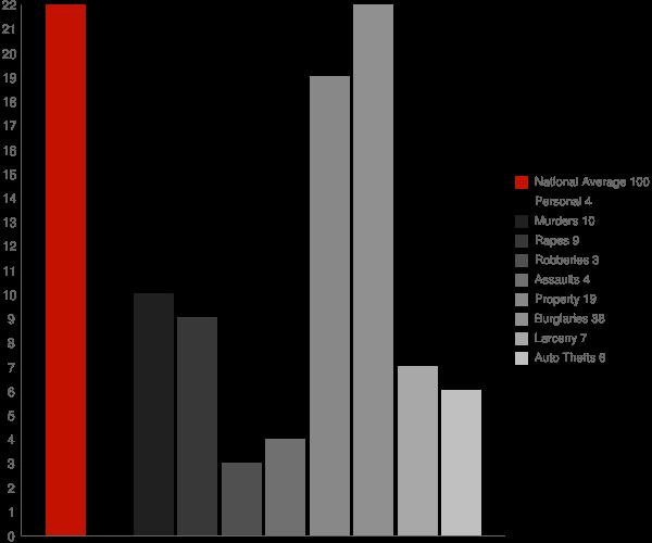 Tolna ND Crime Statistics