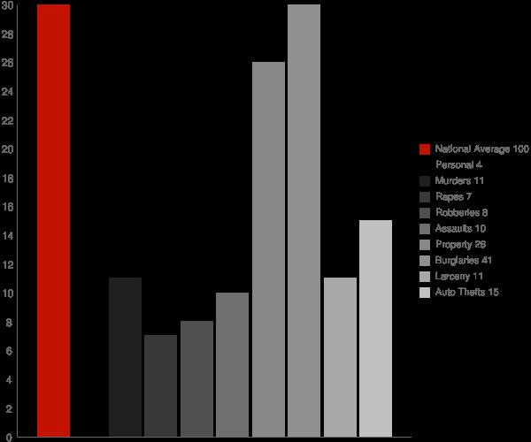 Tappen ND Crime Statistics