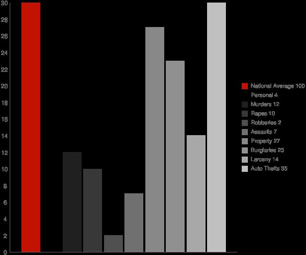 Caledonia ND Crime Statistics