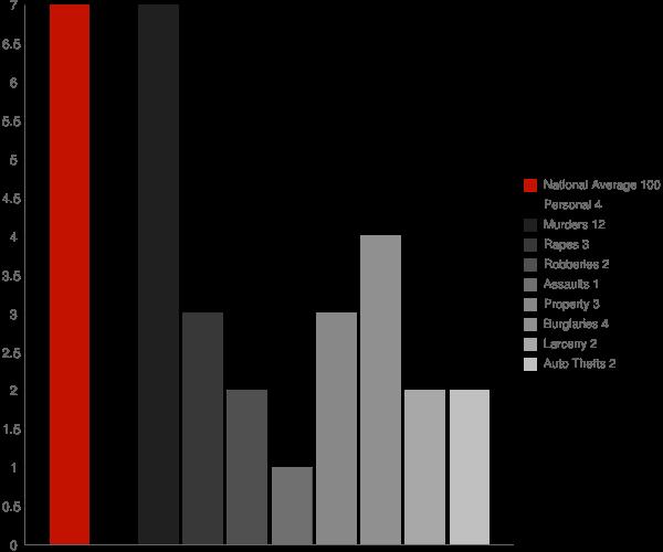 Gustavus AK Crime Statistics