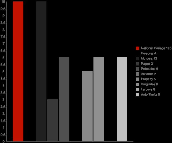 Weir MS Crime Statistics