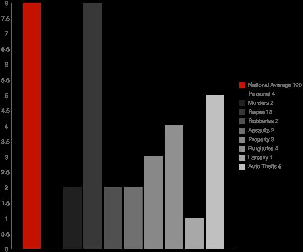 Zionsville IN Crime Statistics