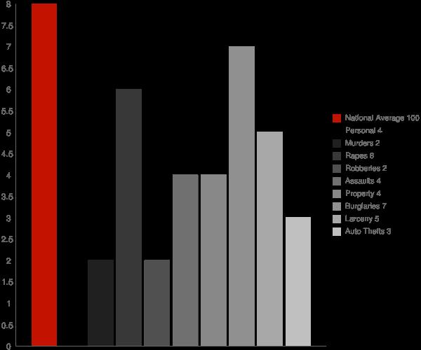 Toone TN Crime Statistics