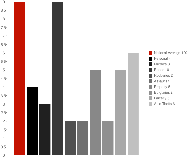 Antrim NH Crime Statistics