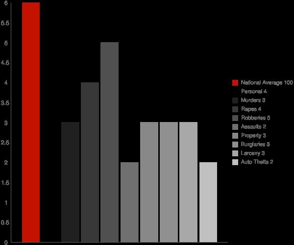 Deep River Center CT Crime Statistics