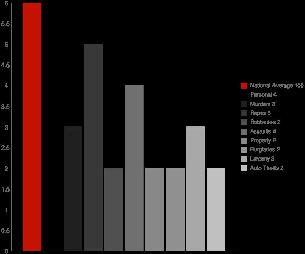 Mineola NY Crime Statistics
