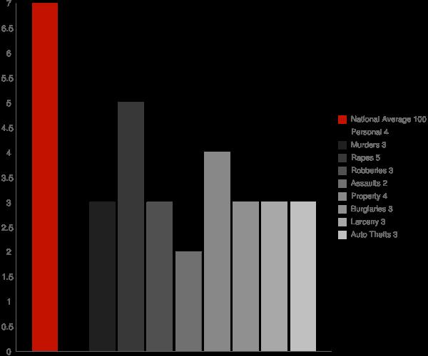 Glenville CT Crime Statistics