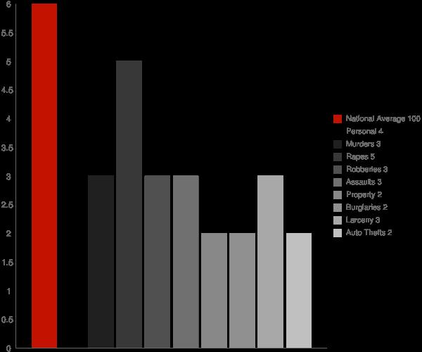 Cedarhurst NY Crime Statistics