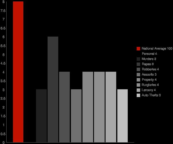 Lakeville CT Crime Statistics