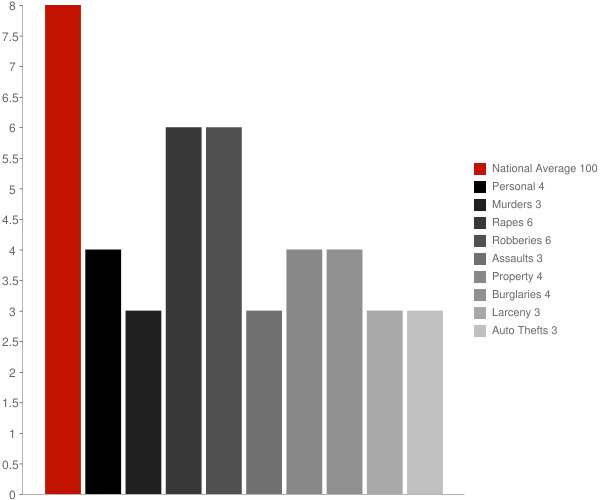 Watertown CT Crime Statistics