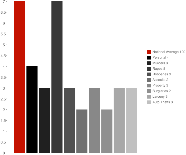Old Greenwich CT Crime Statistics