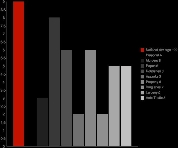 Clam Gulch AK Crime Statistics