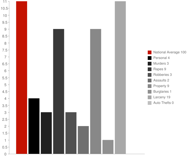 Bartlett NH Crime Statistics