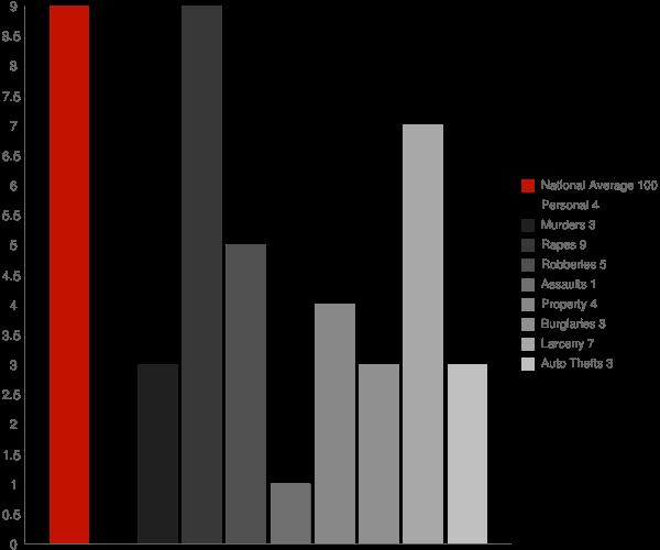 Wilton Center CT Crime Statistics