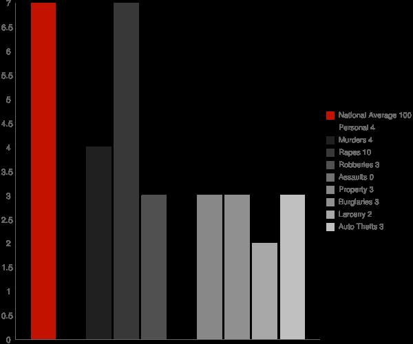 Pinardville NH Crime Statistics