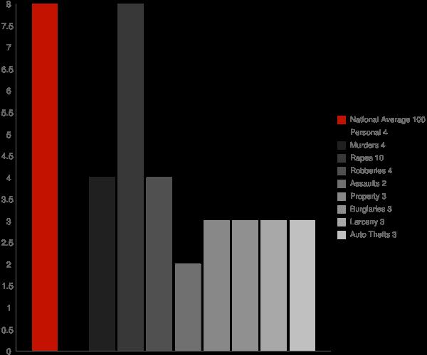 East Merrimack NH Crime Statistics