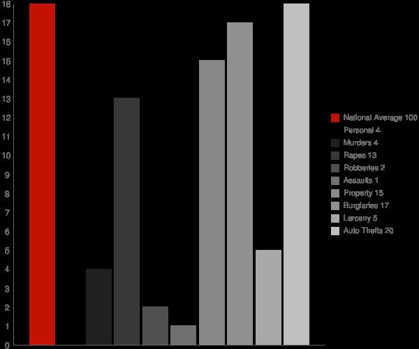Nekoma ND Crime Statistics