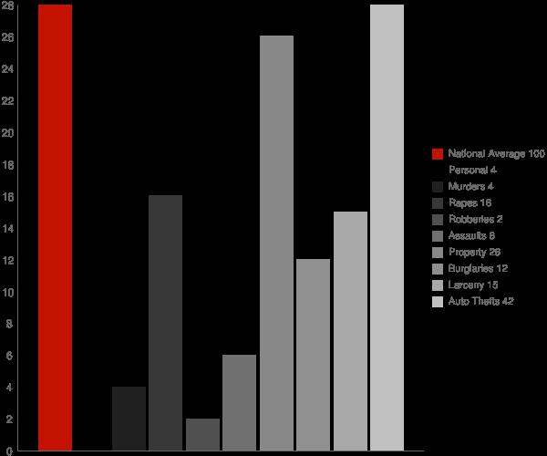 Edmore ND Crime Statistics