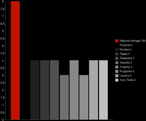 Kensington CT Crime Statistics