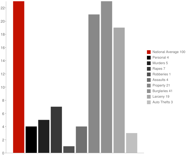Stonewall NC Crime Statistics