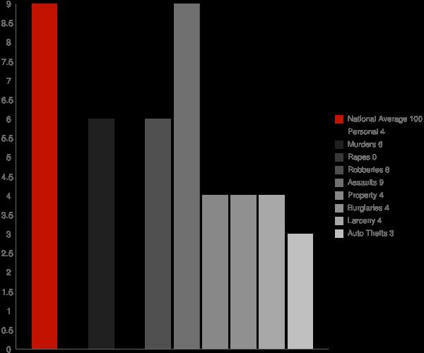 Mendeltna AK Crime Statistics