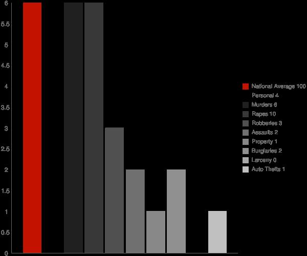 Dale IN Crime Statistics