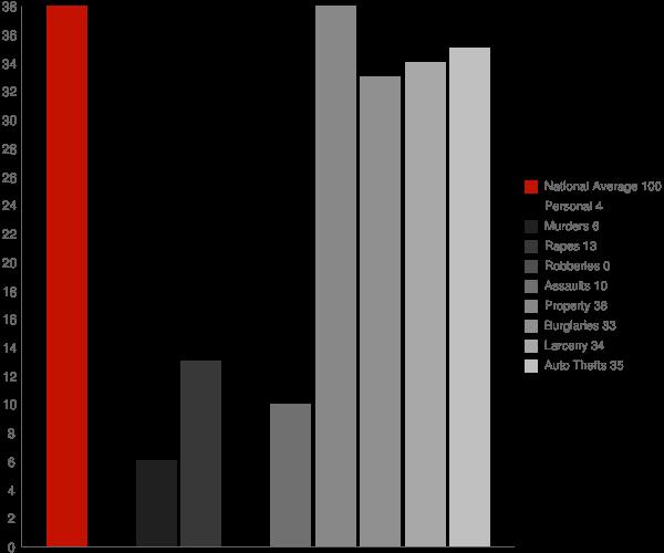 Benedict ND Crime Statistics