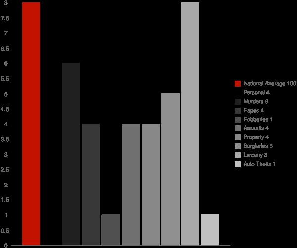 Oxoboxo River CT Crime Statistics