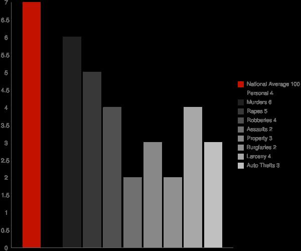 Southwood Acres CT Crime Statistics